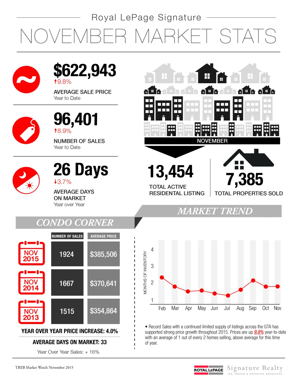 Infographic_NOV_Stats_2015_DONMILLS-01